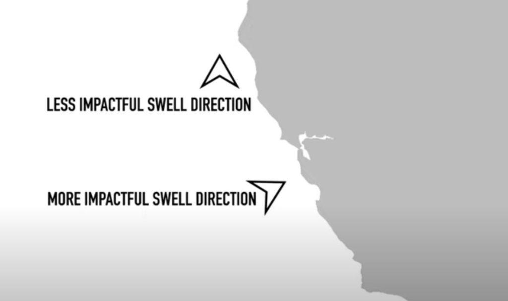 surf report forecast prévisions Orientation de la houle