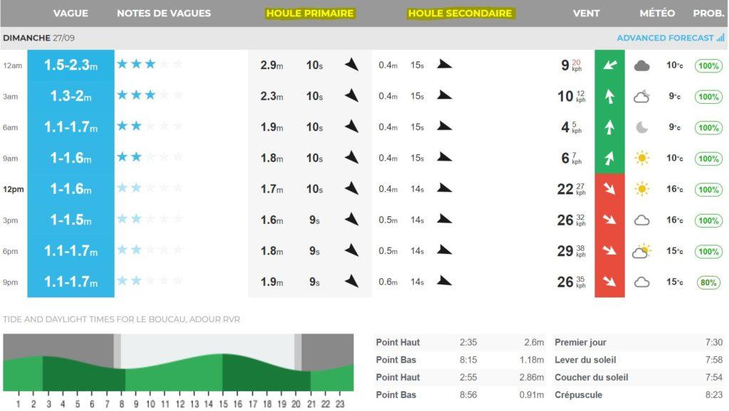 surf report forecast prévisions houle primaire et houle secondaire