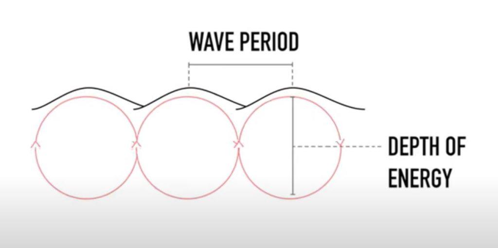 surf report forecast période