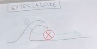la lèvre de la vague lip