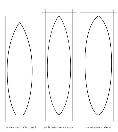 Outline de la planche de surf